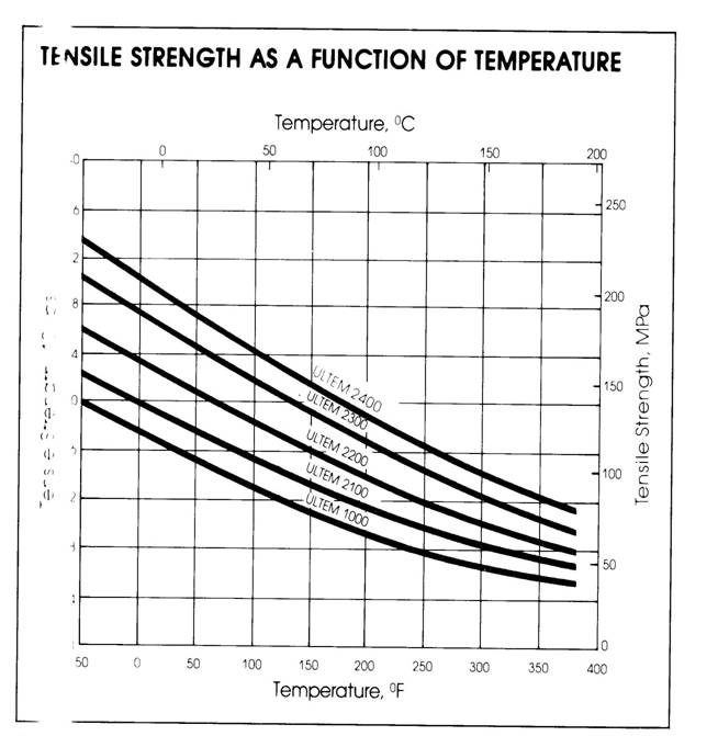 Effect Of Temperature On Thermoplastic Material Properties